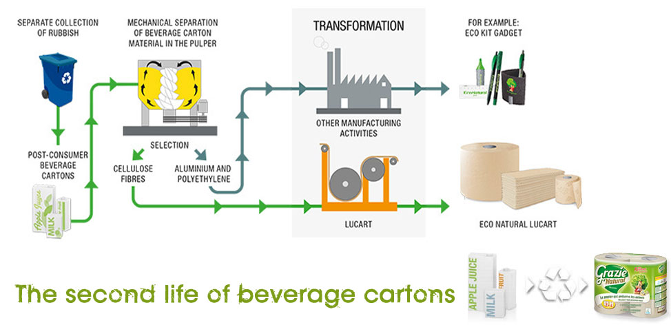 The second life of beverage cartons